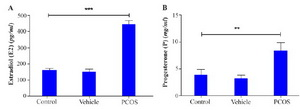 Figure 2. Serum (A) estradiol and (B) progesterone concentrations from control and DHEA-treated mice were evaluated by radioimmunoassay in mice (20 mice for each group). The serum levels of estradiol and progesterone were increased after treatment with DHEA. Asterisks indicate significant differences. **, p<0.01; ***, p<0.001, which was calculated with one-way ANOVA, Tukey's Post Hoc test
