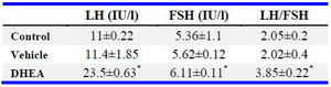 Table 2. Serum hormone levels in control, vehicle, and DHEA-treated PCOS mice