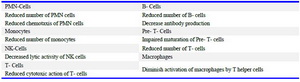Table 3. The main effects of zinc deficiency on the immune system *