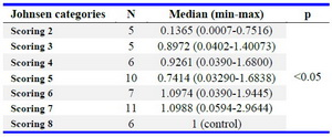 Table 1. Expression of CDC25A mRNA based on Johnsen categories
