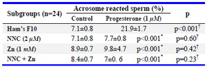 Table 2. Effects of progesterone, CatSper and Hv1 channel inhibitors on sperm acrosomal reaction