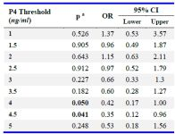 Table 2. Association of P4 elevation with live birth rates for different thresholds