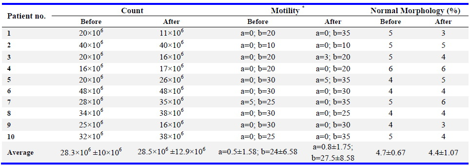 Table 1. The results of three-month antioxidant therapy in patients with asthenozoospermia. Comparing the results before and after taking the drug