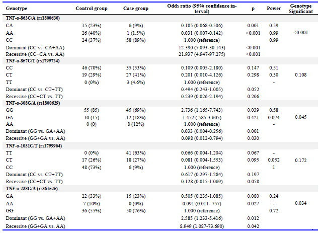 Table 3. Genotype and allele analysis of the -863C/A, -857C/T, 308G/A, 1031C/T and 238G/A TNF-α polymorphisms in case and control groups