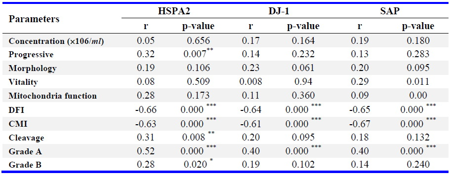 Table 3. The correlation of HSPA2, Dj-1 and SAP with sperm parameters, fertilization and embryo quality