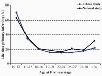 Figure 1. The prevalence of primary infertility by age at the first marriage; estimated by National Infertility and Tehran Studies.