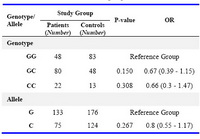 Table 1. The distribution of genotype and allele frequencies in the studied groups