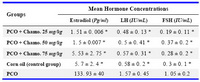 Table 1. Estradiol, LH and FSH concentrations in the studied groups (M±SD)