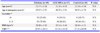 Table1. Comparing the demographic data among the three groups of menopausal women on HRT, Tibolone and placebo (M ± SD or n (%))