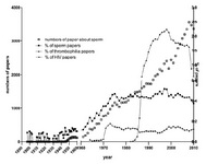 Figure 1. Number (Y axis left) and percentage (Y axis right) of the published papers about sperm for each year (X axis) from 1897 to 2010 in PubMed