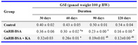 Table 1. Gonadosomatic indices (GSI) in the experimental and control groups of male mice, Mus musculus,after different intervals