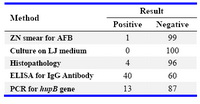 Table 1. Comparison of diagnostic modalities for endometrial tuberculosis (n=100)