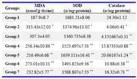 Table 1. Consolidated biochemical Parameters