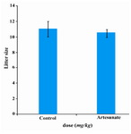 Figure 5. Effects of artesunate administration on litter size