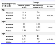Table 3. Serum immunoglobulin levels in infertile women and the fertile control group