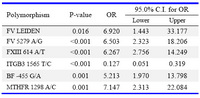 Table 2. Multiple logistic regression models used for analyzing the simultaneous effect of polymorphisms on the risk of RPL