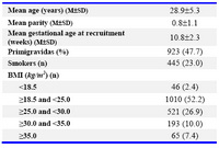 Table 1. Characteristics of study population (n=1935)