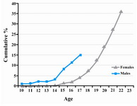 Figure 1. Cumulative percentages by age at sexual debut among adolescent males and female university students in Tehran, in 2002, 2005, respectively