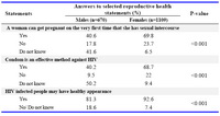 Table 2. Percentage distribution of respondents by their knowledge about specified aspects of reproductive health