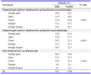 Table 3. Attitudes towards premarital relationships with the opposite sex by gender