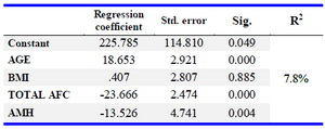 Table 3. Multiple linear regression analysis on OSI with different variables