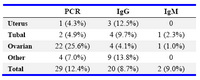 Table 1. Positive results of tests based on causes of infertility (n=234)