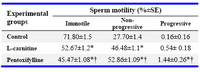 Table 1. Mouse testicular sperm motility after 30 min of exposure to L-carnitine and Pentoxifylline (Mean±SE)