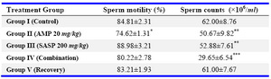 Table 3. Effect of drug treatments after 45 days on sperm motility and sperm count in wistar rats