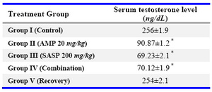 Table 4. Effects of drug treatments after 45 days on serum testosterone level in wistar rats