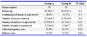 Table 1. Demographic data of group A and group B patients