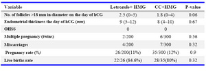 Table 2. Ovulation induction and pregnancy outcome of letrozole and CC groups