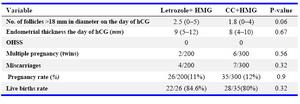 Clomid And Ovarian Hyperstimulation