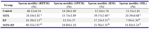 Table 2. Effect of EP on sperm motility in mice treated with MTX (M±SE)