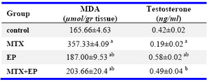 Table 3. Comparison of the effect of EP on testosterone level and lipid peroxidation caused by MTX (M±SE)