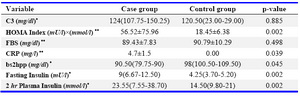Table 1. The clinical and laboratory characteristics of PCOS cases (case group) and healthy controls (control group)