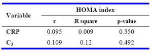 Table 2. Relationship between CRP, C3 and HOMA index (assessed by Pearson correlation coefficient)
