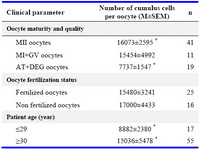 Table 1. Number of cumulus cells per oocyte versus oocyte maturity and quality, oocyte fertilization status and patient age