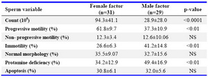 Table 1. Comparisons of sperm parameters in two groups with female or male factor 