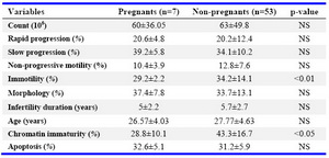 Table 2. Comparisons of sperm characteristics in pregnant and non-pregnant patients
