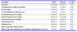 Table 1. Comparison of demographic characteristics on admission and time of delivery in GTN and control groups (Mean±SD)