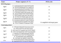 Table 1. Oligonucleotide primers for genotyping and semiquantitative RT-PCR (F, forward; R, reverse)