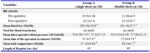 Table 2. Patients characteristics, blood loss, operative time, pre- and post-operative hemoglobin, and length of hospital stay after myomectomy in the study groups (single vs. double pre-operative intra-vaginal prostaglandin E2 dose)