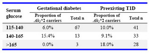 Table 2. Maternal glycemic levels in relation to type of diabetes and Ak1 phenotype