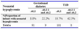 Table 3. Neonatal hypoglycemia in relation to type of diabetes and neonatal Ak1 phenotype