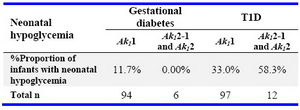Table 4. Neonatal hypoglycemia in relation to type of diabetes and maternal Ak1 phenotype
