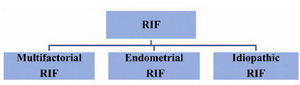 Figure 2. The different types of RIF