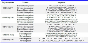 Table 1. PCR primers used for genotype analysis of ER-β gene