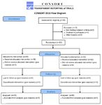 Figure 1. The CONSORT flow diagram of the randomized clinical trial