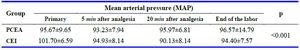Table 3. Average of the mean arterial pressure (MAP) in different periods in the study groups