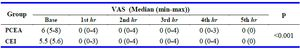 Table 4. Median of the pain severity according to the VAS in the study groups